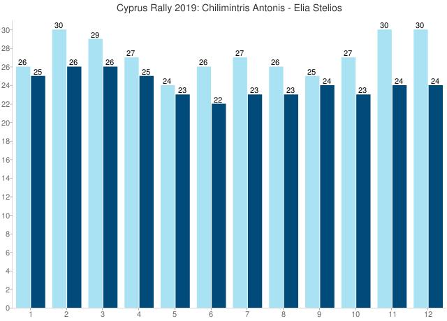 Cyprus Rally 2019: Chilimintris Antonis - Elia Stelios