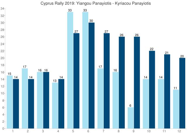 Cyprus Rally 2019: Yiangou Panayiotis - Kyriacou Panayiotis