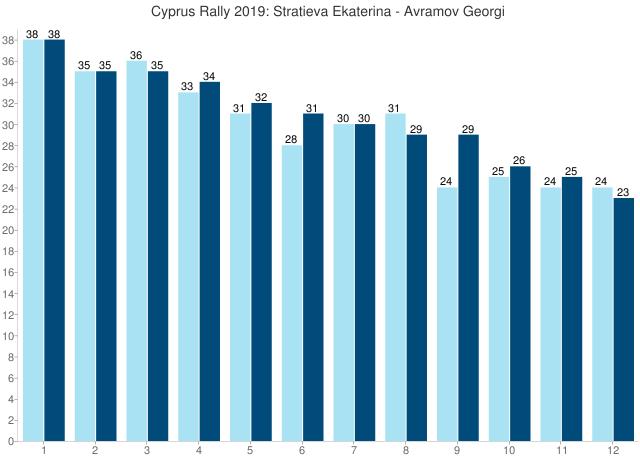 Cyprus Rally 2019: Stratieva Ekaterina - Avramov Georgi