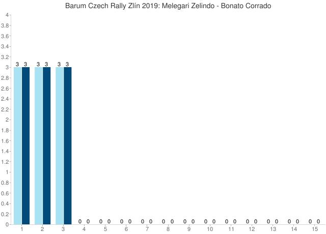 Barum Czech Rally Zlín 2019: Melegari Zelindo - Bonato Corrado
