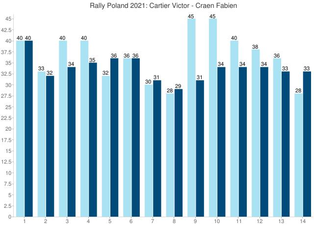 Rally Poland 2021: Cartier Victor - Craen Fabien