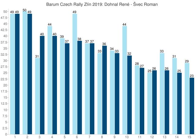 Barum Czech Rally Zlín 2019: Dohnal René - Švec Roman