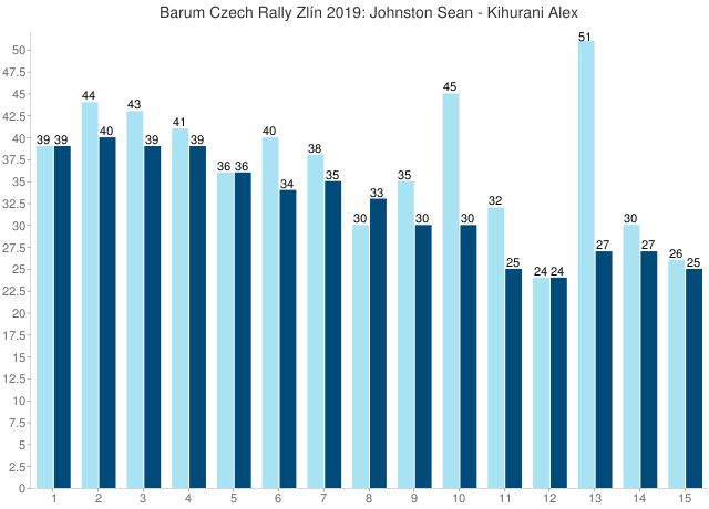 Barum Czech Rally Zlín 2019: Johnston Sean - Kihurani Alex