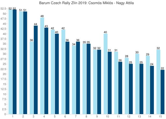 Barum Czech Rally Zlín 2019: Csomós Miklós - Nagy Attila