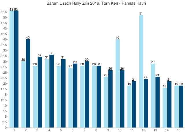 Barum Czech Rally Zlín 2019: Torn Ken - Pannas Kauri