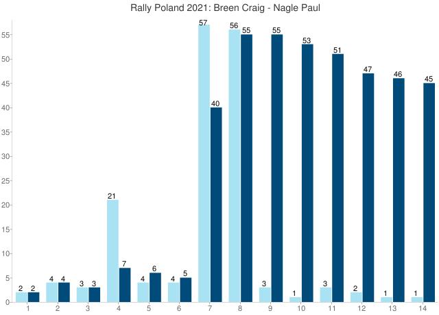 Rally Poland 2021: Breen Craig - Nagle Paul