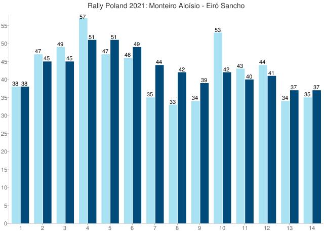 Rally Poland 2021: Monteiro Aloísio - Eiró Sancho