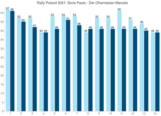Rally Poland 2021: Soria Paulo - Der Ohannesian Marcelo