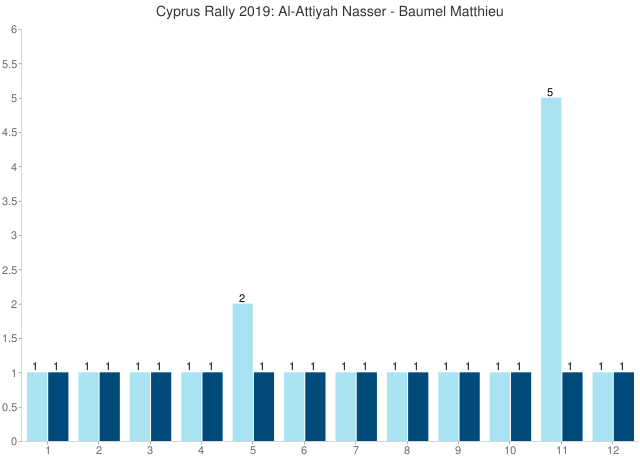 Cyprus Rally 2019: Al-Attiyah Nasser - Baumel Matthieu