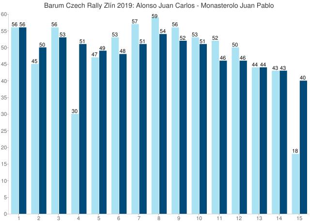 Barum Czech Rally Zlín 2019: Alonso Juan Carlos - Monasterolo Juan Pablo