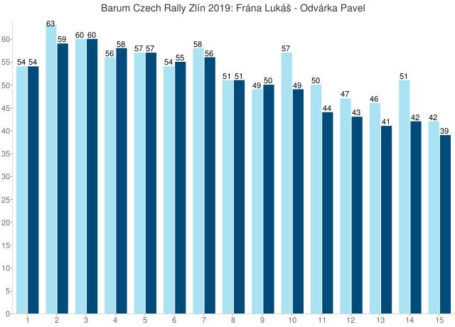 Barum Czech Rally Zlín 2019: Frána Lukáš - Odvárka Pavel