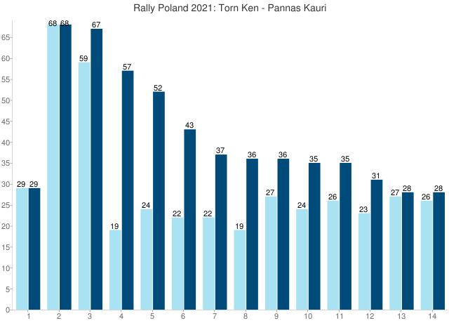 Rally Poland 2021: Torn Ken - Pannas Kauri