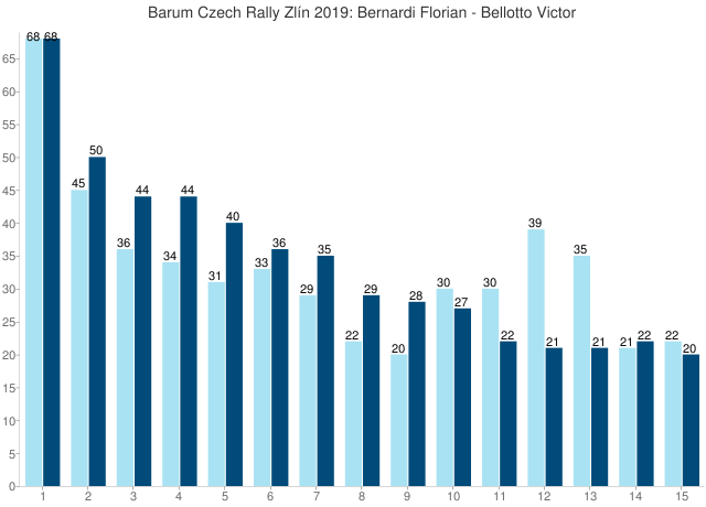 Barum Czech Rally Zlín 2019: Bernardi Florian - Bellotto Victor