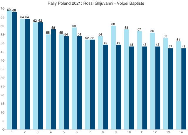 Rally Poland 2021: Rossi Ghjuvanni - Volpei Baptiste