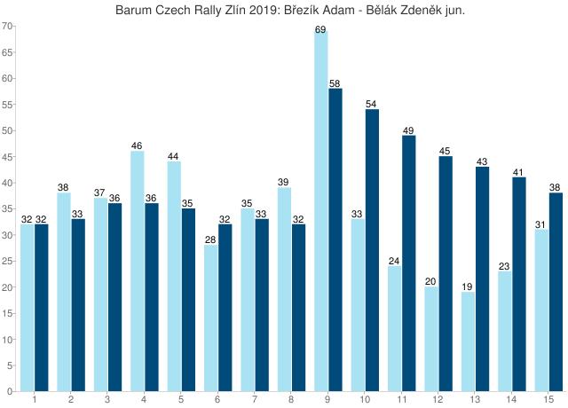 Barum Czech Rally Zlín 2019: Březík Adam - Bělák Zdeněk jun.