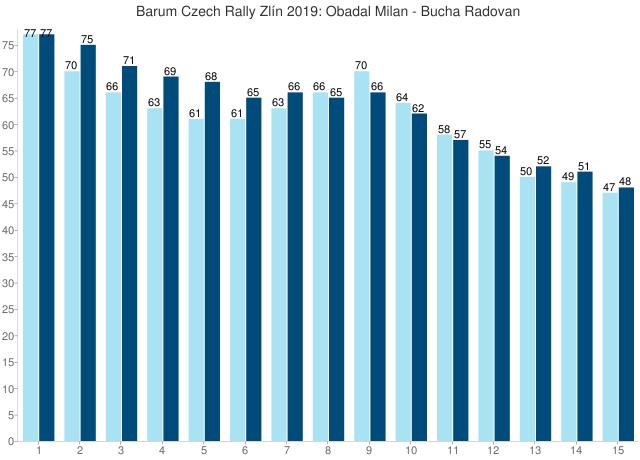 Barum Czech Rally Zlín 2019: Obadal Milan - Bucha Radovan