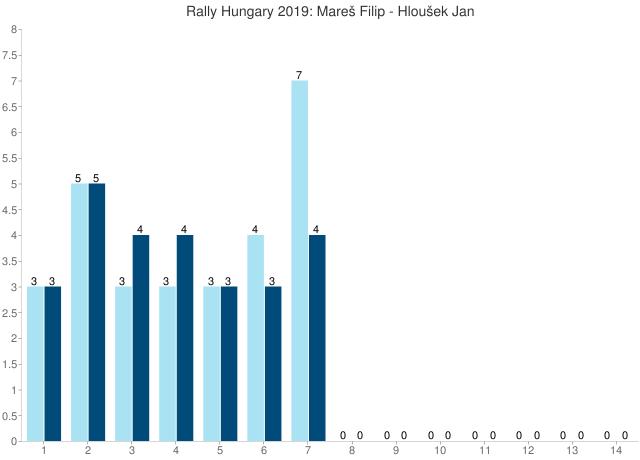 Rally Hungary 2019: Mareš Filip - Hloušek Jan