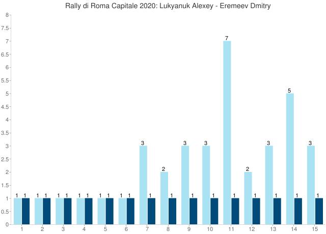 Rally di Roma Capitale 2020: Lukyanuk Alexey - Eremeev Dmitry