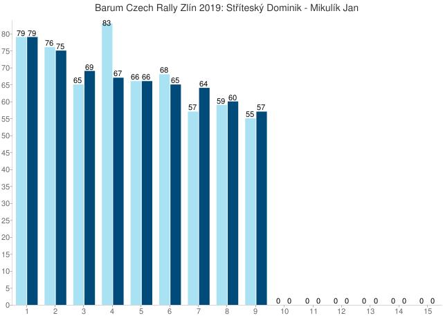 Barum Czech Rally Zlín 2019: Stříteský Dominik - Mikulík Jan