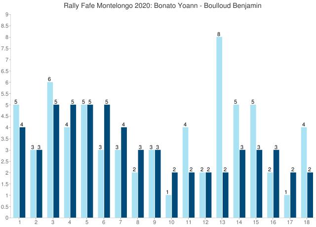 Rally Fafe Montelongo 2020: Bonato Yoann - Boulloud Benjamin