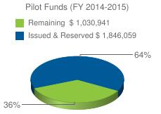 Pilot Funds (FY 2014-2015)&chts=000000,13