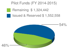 Pilot Funds (FY 2014-2015)&chts=000000,13