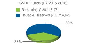 CVRP+Funds+%28FY+2015-2016%29+&chts=000000,13