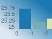 https://chart.googleapis.com/chart?chs=102x76&chd=s:uPX&cht=bvs&chco=1b78b1|77aeb1|d3e5b1&chf=bg,lg,45,dde9f2,0,1b78b1,1&chxt=x,y&chxr=0,0,-3,1|1,24.915243039302617,25.95510221427304