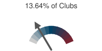 13.64% of Clubs