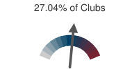 27.04% of Clubs