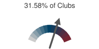 31.58% of Clubs
