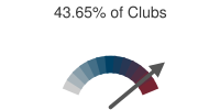 43.65% of Clubs