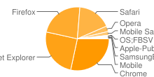 Image displaying most popular browsers