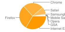 Image illustrant les navigateurs les plus populaires