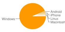 Image illustrant les plates-formes les plus populaires