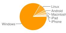 Imagem que apresenta as plataformas mais populares