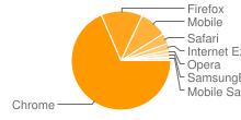 Диаграмма самых популярных браузеров