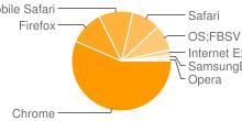 Imagem que mostra os navegadores mais populares