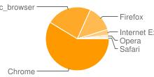 Hình ảnh hiển thị các trình duyệt phổ biến nhất