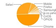 多く使用されているブラウザが表示された画像