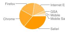 Afbeelding waarop de populairste browsers worden getoond