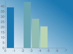 https://chart.googleapis.com/chart?chs=235x176&chd=s:1A8mcAA&cht=bvs&chco=1b78b1|428fb1|6aa6b1|91beb1|b9d5b1|e1edb1|cedea5&chf=bg,lg,45,dde9f2,0,1b78b1,1&chxt=x,y&chxr=0,0,-7,1|1,0.0,44.6925