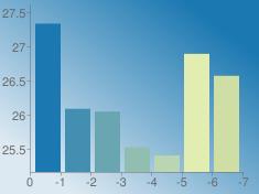 https://chart.googleapis.com/chart?chs=235x176&chd=s:2XWJGrj&cht=bvs&chco=1b78b1 428fb1 6aa6b1 91beb1 b9d5b1 e1edb1 cedea5&chf=bg,lg,45,dde9f2,0,1b78b1,1&chxt=x,y&chxr=0,0,-7,1 1,25.1652499956,27.6141973647