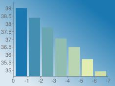 https://chart.googleapis.com/chart?chs=235x176&chd=s:4wofYOE&cht=bvs&chco=1b78b1|428fb1|6aa6b1|91beb1|b9d5b1|e1edb1|cedea5&chf=bg,lg,45,dde9f2,0,1b78b1,1&chxt=x,y&chxr=0,0,-7,1|1,34.6176874989,39.39