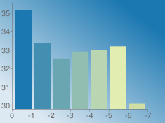 https://chart.googleapis.com/chart?chs=235x176&chd=s:5mdhikD&cht=bvs&chco=1b78b1|428fb1|6aa6b1|91beb1|b9d5b1|e1edb1|cedea5&chf=bg,lg,45,dde9f2,0,1b78b1,1&chxt=x,y&chxr=0,0,-7,1|1,29.797491626099998,35.546795975