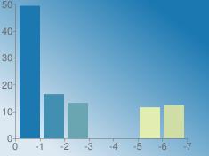 https://chart.googleapis.com/chart?chs=235x176&chd=s:8UQAAOP&cht=bvs&chco=1b78b1 428fb1 6aa6b1 91beb1 b9d5b1 e1edb1 cedea5&chf=bg,lg,45,dde9f2,0,1b78b1,1&chxt=x,y&chxr=0,0,-7,1 1,0.0,50.1385263126