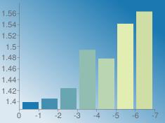 https://chart.googleapis.com/chart?chs=235x176&chd=s:EGMidx4&cht=bvs&chco=1b78b1 428fb1 6aa6b1 91beb1 b9d5b1 e1edb1 cedea5&chf=bg,lg,45,dde9f2,0,1b78b1,1&chxt=x,y&chxr=0,0,-7,1 1,1.386,1.5788263844