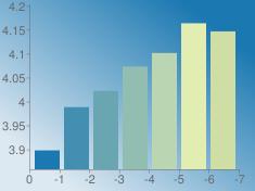 https://chart.googleapis.com/chart?chs=235x176&chd=s:HXdmr2z&cht=bvs&chco=1b78b1|428fb1|6aa6b1|91beb1|b9d5b1|e1edb1|cedea5&chf=bg,lg,45,dde9f2,0,1b78b1,1&chxt=x,y&chxr=0,0,-7,1|1,3.8582562843,4.2029466633
