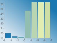 https://chart.googleapis.com/chart?chs=235x176&chd=s:IDCt777&cht=bvs&chco=1b78b1 428fb1 6aa6b1 91beb1 b9d5b1 e1edb1 cedea5&chf=bg,lg,45,dde9f2,0,1b78b1,1&chxt=x,y&chxr=0,0,-7,1 1,18.9777499956,26.608590278900003