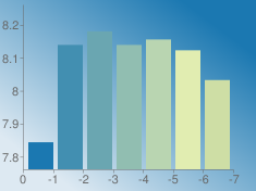 https://chart.googleapis.com/chart?chs=235x176&chd=s:Kuzuwsh&cht=bvs&chco=1b78b1|428fb1|6aa6b1|91beb1|b9d5b1|e1edb1|cedea5&chf=bg,lg,45,dde9f2,0,1b78b1,1&chxt=x,y&chxr=0,0,-7,1|1,7.7616,8.261729865600001